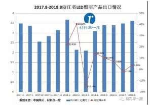 2018年8月浙江省球泡灯等照明产品出口企业排名前十及名次变化廉江